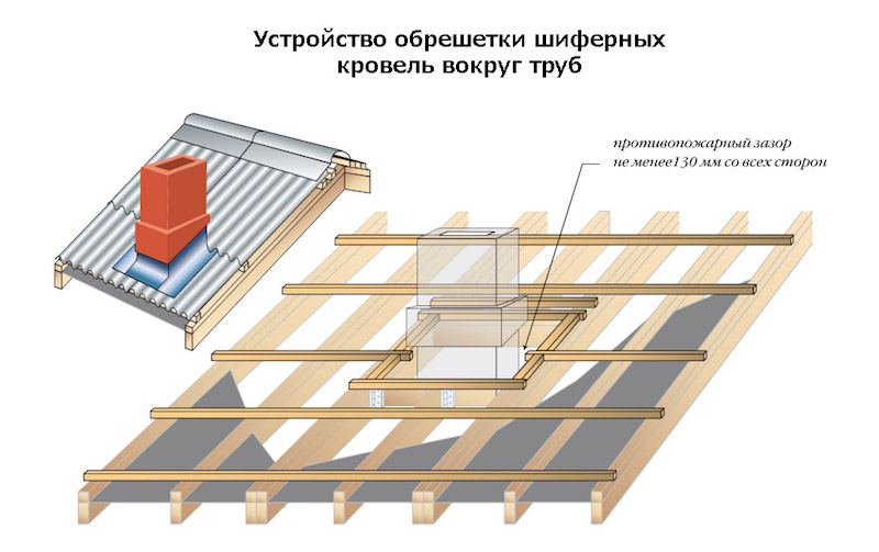 Монтаж шифера на крышу