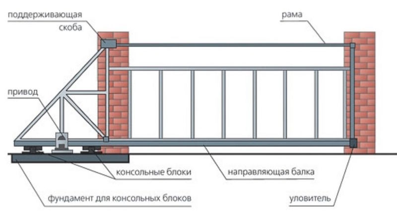 Монтаж откатных ворот