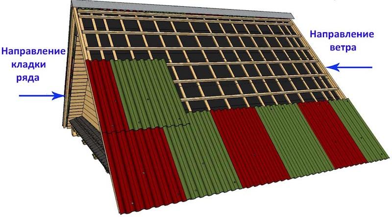Укладка и установка шифера на крышу